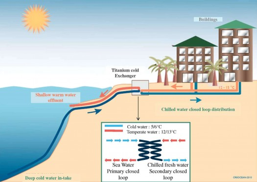 In principle, the system is simple. A pipeline is installed in seawater at a depth at which the water is ice-cold year-round. This water is then distributed through the air-conditioning system by means of an exchanger. The first SWAC installation at InterContinental Bora Bora Thalasso Resort and Spa was a spectacular success, demonstrating that it is possible to air condition a luxury hotel at a very competitive cost and without the use of fossil fuels or CO2 emissions. Based on this success, Pacific Beachcomber decided to implement the same SWAC system on Tetiaroa. The company was proud to announce that the pipes were effectively laid and flooded in October 2011.